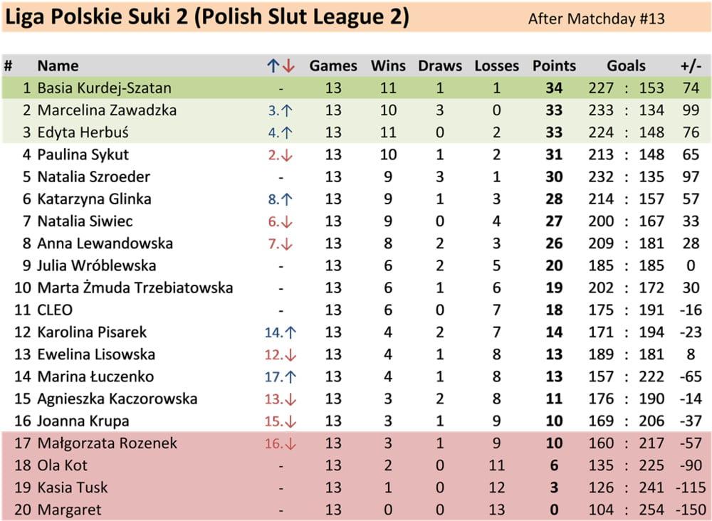 14 Matchday Polish Slut League 2